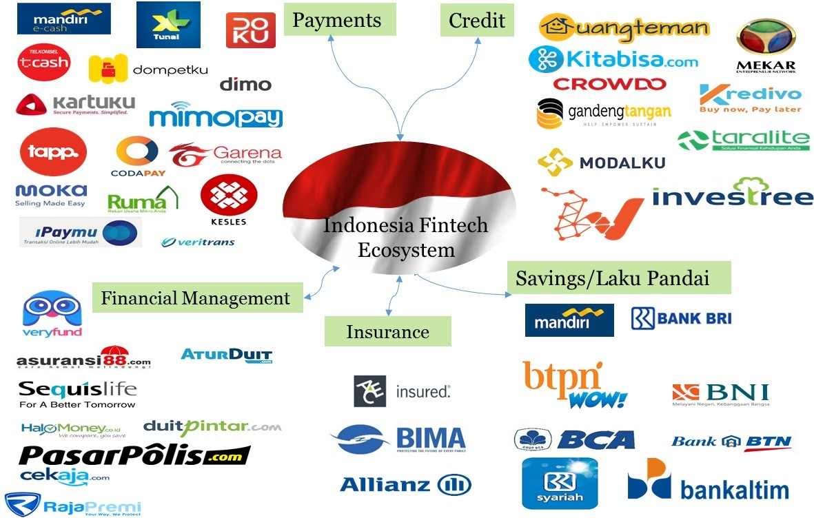 The Ways of How to Register a Company in Indonesia - Ways to Register a Company in Indonesia